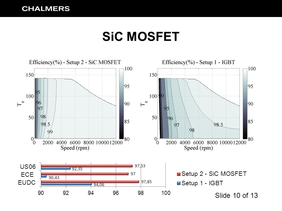 SiC MOSFET Slide 10 of 13
