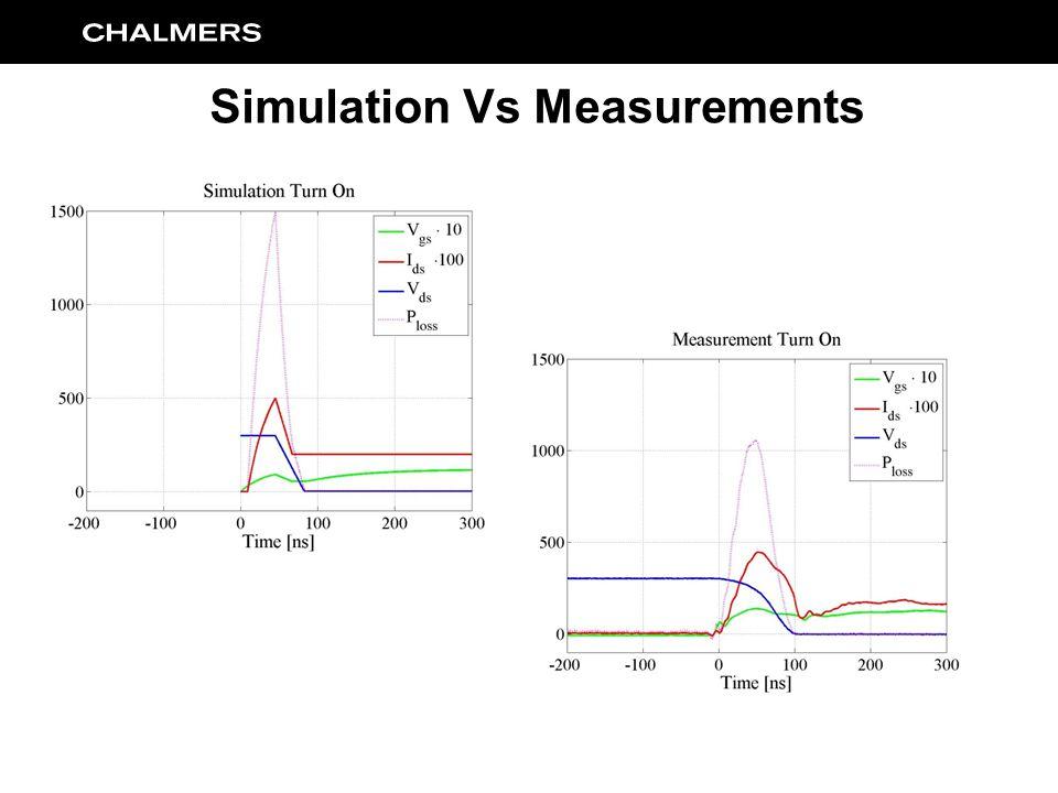 Simulation Vs Measurements