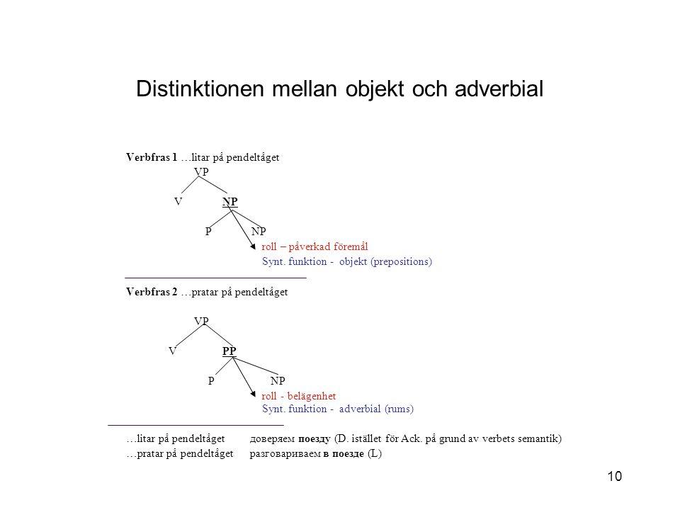 10 Distinktionen mellan objekt och adverbial Verbfras 1 …litar på pendeltåget VP V NP P NP roll – påverkad föremål Synt.