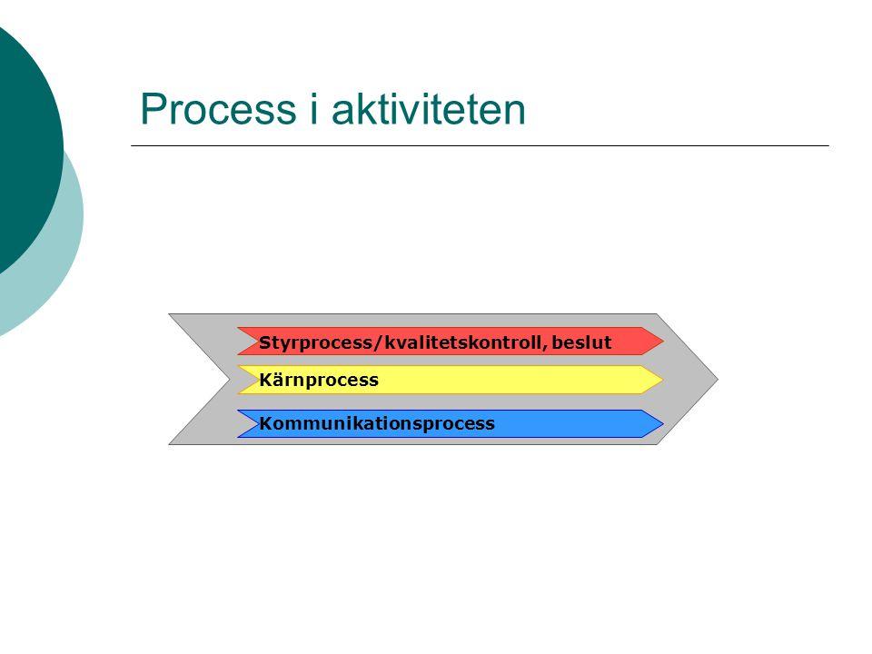 Process i aktiviteten Kommunikationsprocess Styrprocess/kvalitetskontroll, beslut Kärnprocess