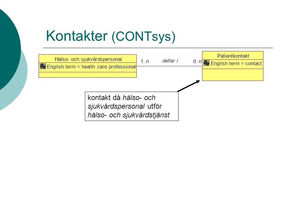 Kontakter (CONTsys) Patientkontakt English term = contact Hälso- och sjukvårdspersonal English term = health care professional 0..n 1..n deltar i kont