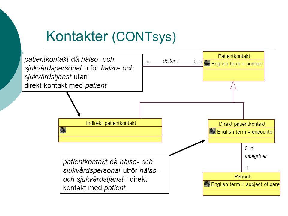 Kontakter (CONTsys) Patientkontakt English term = contact Indirekt patientkontakt Direkt patientkontakt English term = encounter Patient English term