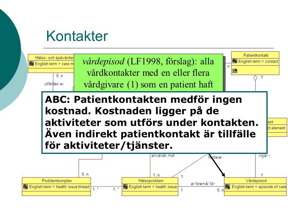 Kontaktperiod English term = period_of_service Patientkontakt English term = contact 1..n 1 omfattar Vårdepisod English term = episode of care Kontakt