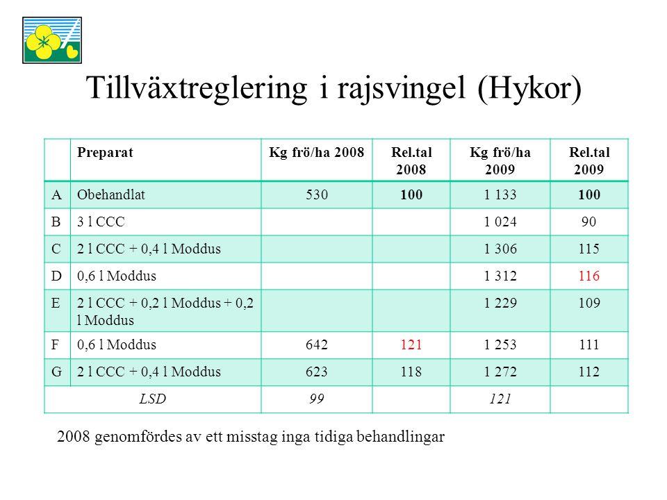 Tillväxtreglering i rajsvingel (Hykor) Försöket viste att tillväxtreglering i rajsvingel med Moddus gav stora merskördar både 2008 och 2009 Tillväxtreglering med enbart CCC gav en skördeminskning 2009.