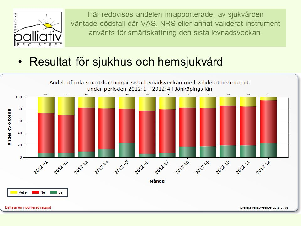 Här redovisas andelen inrapporterade, av sjukvården väntade dödsfall där VAS, NRS eller annat validerat instrument använts för smärtskattning den sista levnadsveckan.