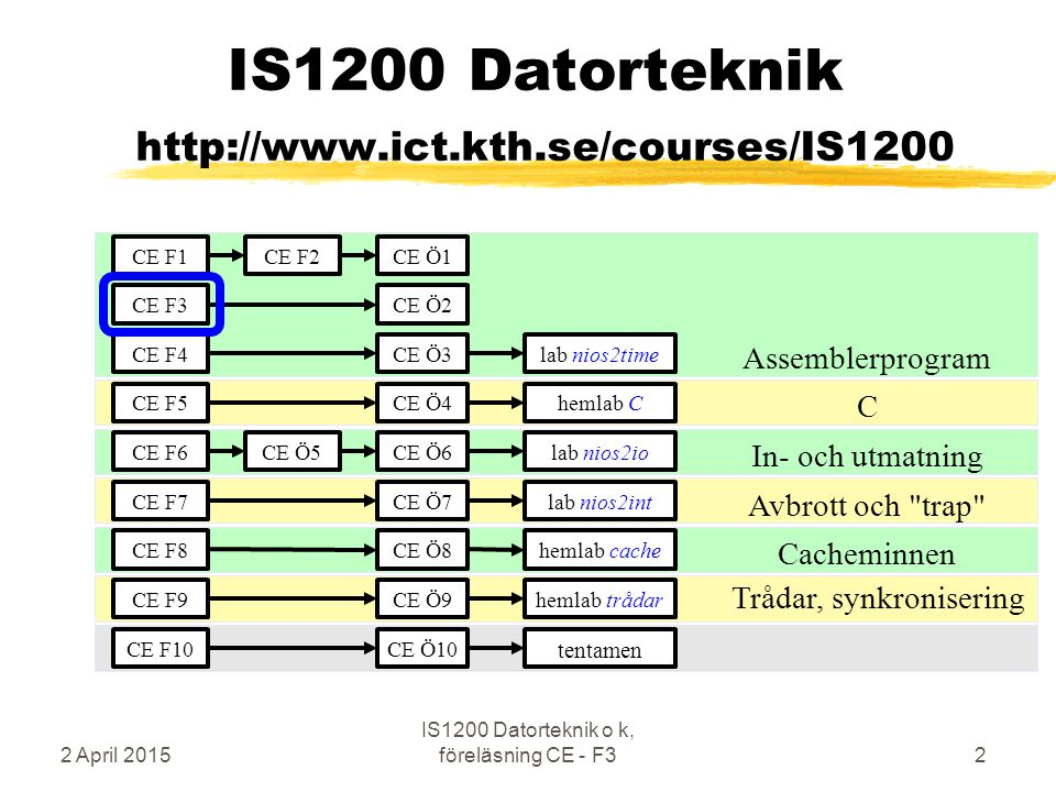IS1200 Datorteknik http://www.ict.kth.se/courses/IS1200 Assemblerprogram C In- och utmatning Avbrott och trap Cacheminnen Trådar, synkronisering CE F1 CE F3 CE F4 CE F5 CE F6 CE F7 CE F8 CE F9 CE F2 CE Ö4 CE Ö1 CE Ö2 CE Ö3 CE Ö7 CE Ö8 CE Ö9 CE Ö5CE Ö6 lab nios2time hemlab C lab nios2io lab nios2int hemlab cache hemlab trådar CE F10CE Ö10 tentamen 2 April 20152 IS1200 Datorteknik o k, föreläsning CE - F3