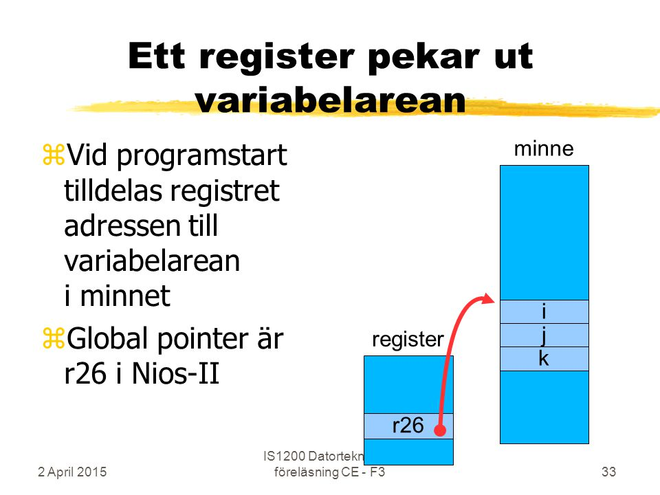 2 April 2015 IS1200 Datorteknik o k, föreläsning CE - F333 Ett register pekar ut variabelarean zVid programstart tilldelas registret adressen till variabelarean i minnet zGlobal pointer är r26 i Nios-II minne i j k register r26