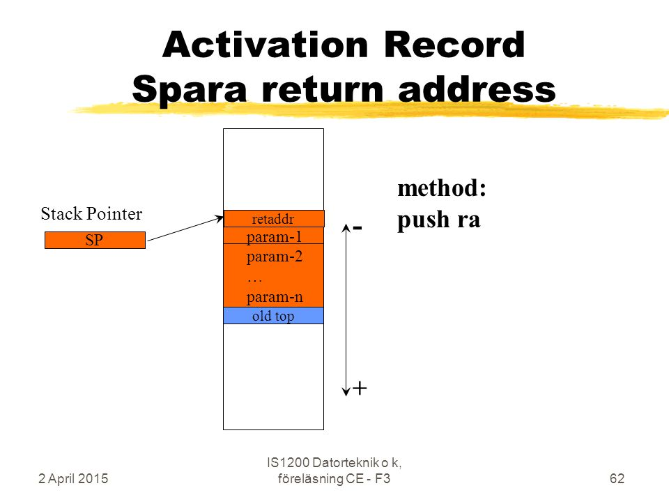 2 April 2015 IS1200 Datorteknik o k, föreläsning CE - F362 old top method: push ra + - param-1 param-2 … param-n Stack Pointer SP Activation Record Spara return address retaddr