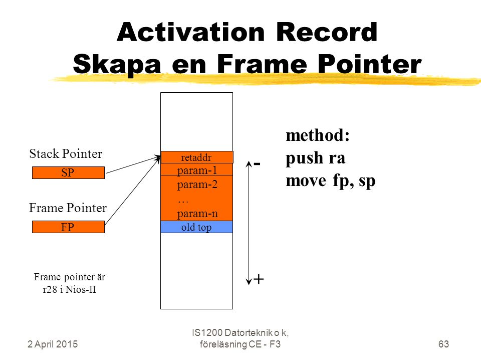 2 April 2015 IS1200 Datorteknik o k, föreläsning CE - F363 old top method: push ra move fp, sp + - param-1 param-2 … param-n Stack Pointer SP Activati