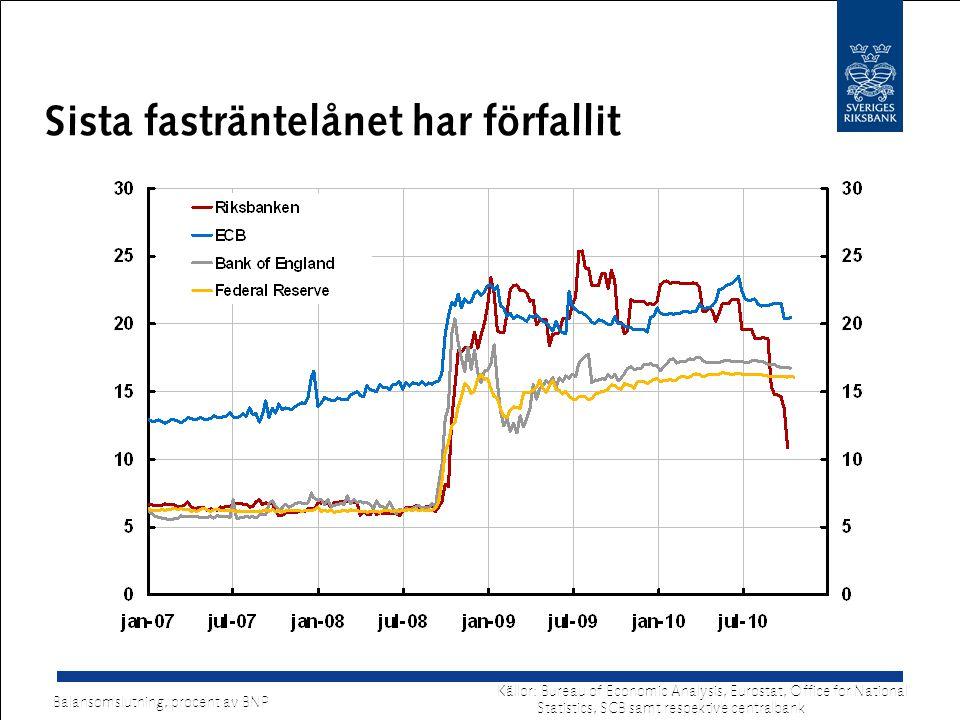 Sista fasträntelånet har förfallit Källor: Bureau of Economic Analysis, Eurostat, Office for National Statistics, SCB samt respektive centralbank Balansomslutning, procent av BNP