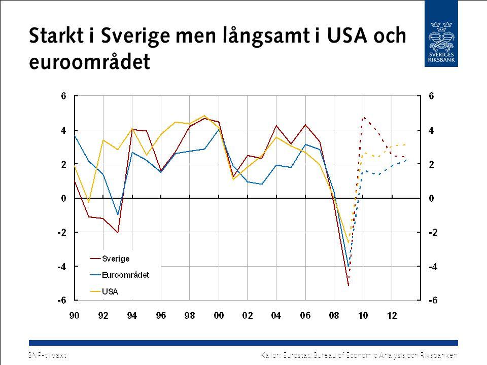 Starkt i Sverige men långsamt i USA och euroområdet BNP-tillväxt Källor: Eurostat, Bureau of Economic Analysis och Riksbanken