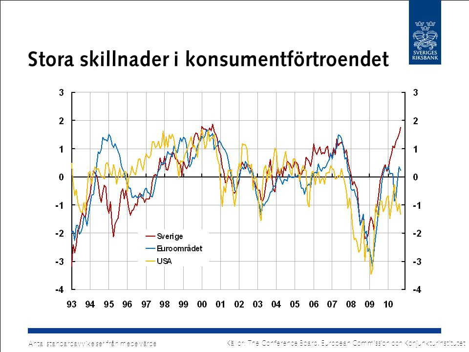 Fortsatta statsfinansiella problem Offentligt finansiellt sparande som procent av BNP Källor: Riksbanken (Sverige) och IMF (övriga länder)