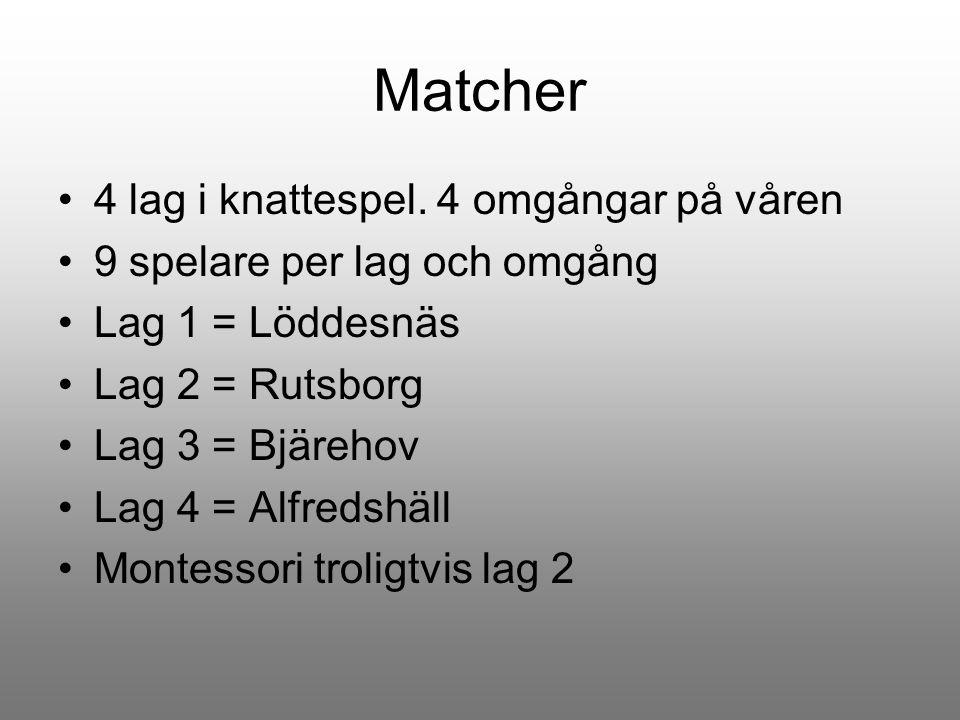 Matcher 4 lag i knattespel. 4 omgångar på våren 9 spelare per lag och omgång Lag 1 = Löddesnäs Lag 2 = Rutsborg Lag 3 = Bjärehov Lag 4 = Alfredshäll M
