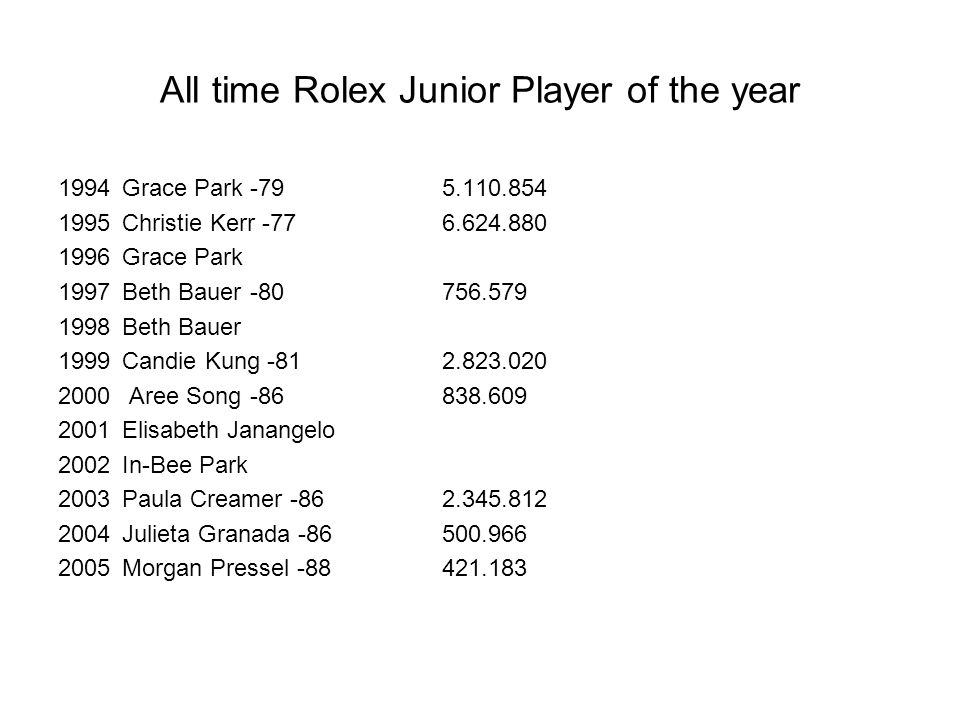 All time Rolex Junior Player of the year 1994Grace Park-795.110.854 1995Christie Kerr -776.624.880 1996Grace Park 1997Beth Bauer-80756.579 1998Beth Bauer 1999Candie Kung -812.823.020 2000 Aree Song-86838.609 2001Elisabeth Janangelo 2002In-Bee Park 2003Paula Creamer -862.345.812 2004Julieta Granada -86500.966 2005Morgan Pressel -88421.183