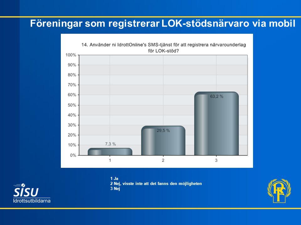 Föreningar som registrerar LOK-stödsnärvaro via mobil * 1 Ja 2 Nej, visste inte att det fanns den möjligheten 3 Nej