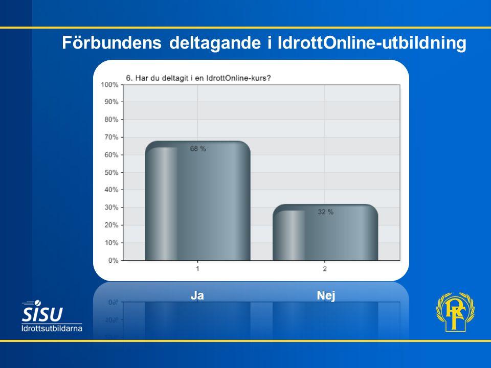 Förbundens deltagande i IdrottOnline-utbildning * Ja Nej
