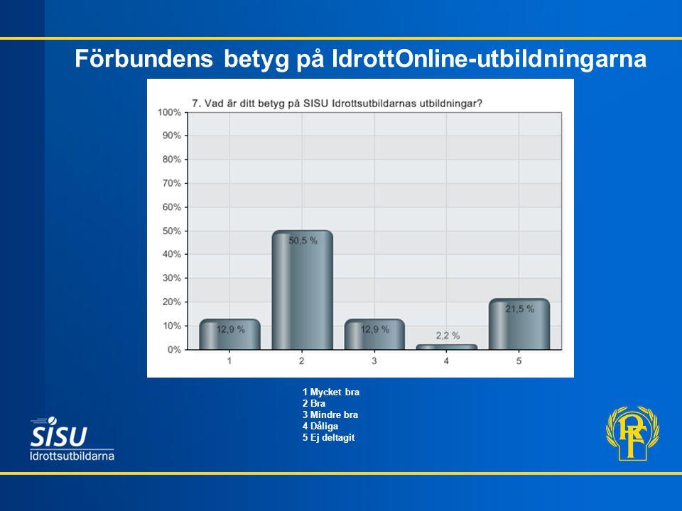 Förbundens betyg på IdrottOnline-utbildningarna * 1 Mycket bra 2 Bra 3 Mindre bra 4 Dåliga 5 Ej deltagit
