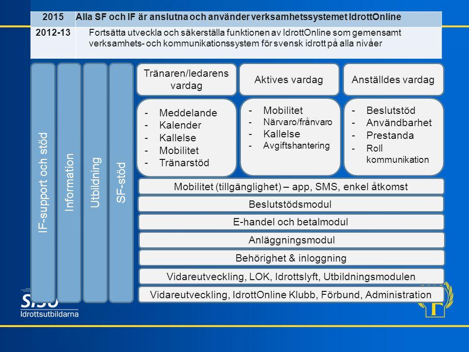 2015Alla SF och IF är anslutna och använder verksamhetssystemet IdrottOnline 2012-13Fortsätta utveckla och säkerställa funktionen av IdrottOnline som gemensamt verksamhets- och kommunikationssystem för svensk idrott på alla nivåer Tränaren/ledarens vardag Aktives vardagAnställdes vardag -Meddelande -Kalender -Kallelse -Mobilitet -Tränarstöd -Mobilitet -Närvaro/frånvaro -Kallelse -Avgiftshantering -Beslutstöd -Användbarhet -Prestanda -Rol l kommunikation Beslutstödsmodul E-handel och betalmodul Anläggningsmodul Behörighet & inloggning Vidareutveckling, LOK, Idrottslyft, Utbildningsmodulen Vidareutveckling, IdrottOnline Klubb, Förbund, Administration Mobilitet (tillgänglighet) – app, SMS, enkel åtkomst SF-stöd Utbildning Information IF-support och stöd