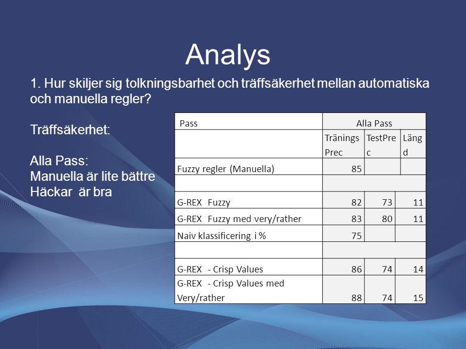 Analys 1. Hur skiljer sig tolkningsbarhet och träffsäkerhet mellan automatiska och manuella regler.