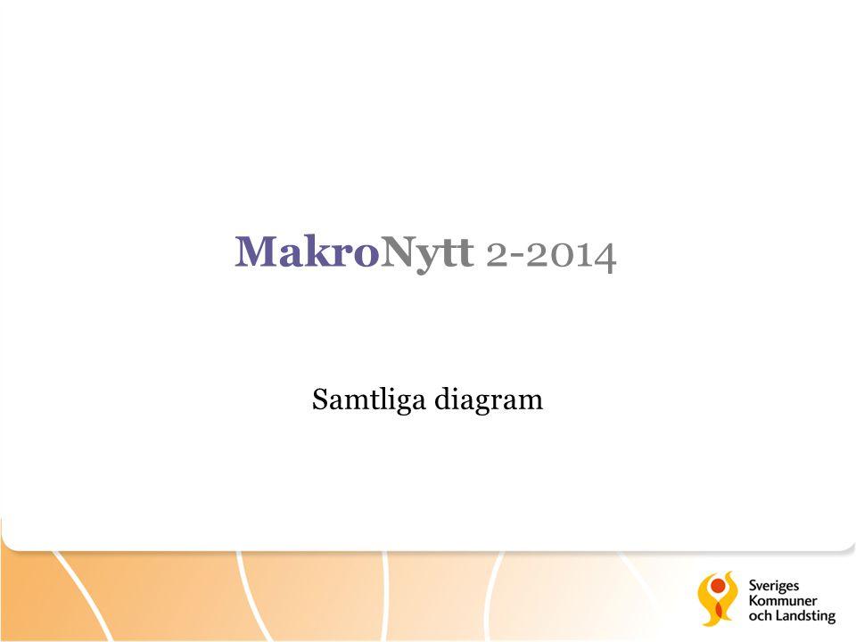 Samtliga diagram MakroNytt 2-2014