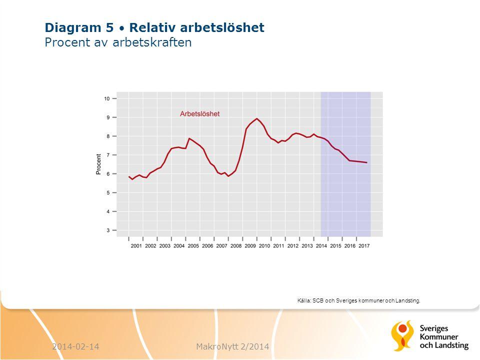 Källa: SCB och Sveriges kommuner och Landsting.