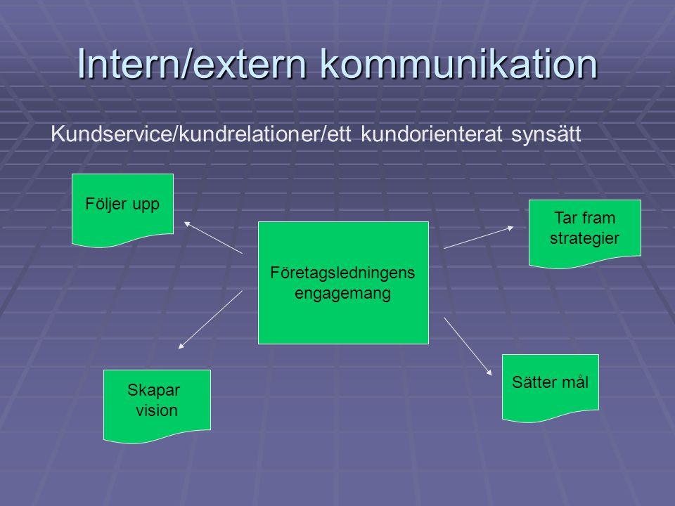 Intern/extern kommunikation Kundservice/kundrelationer/ett kundorienterat synsätt Företagsledningens engagemang Skapar vision Sätter mål Tar fram stra