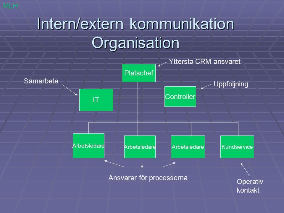 Intern/extern kommunikation Organisation MLH Platschef Arbetsledare Controller IT Kundservice Yttersta CRM ansvaret Uppföljning Samarbete Ansvarar för