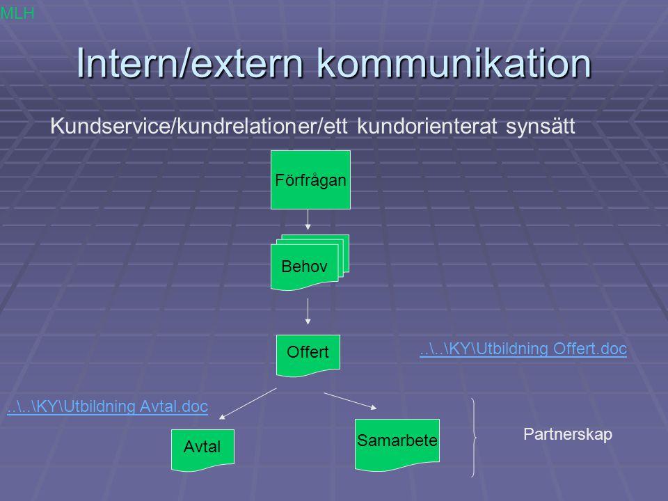 Intern/extern kommunikation Kundservice/kundrelationer/ett kundorienterat synsätt Förfrågan Behov Offert Avtal Samarbete Partnerskap MLH..\..\KY\Utbil