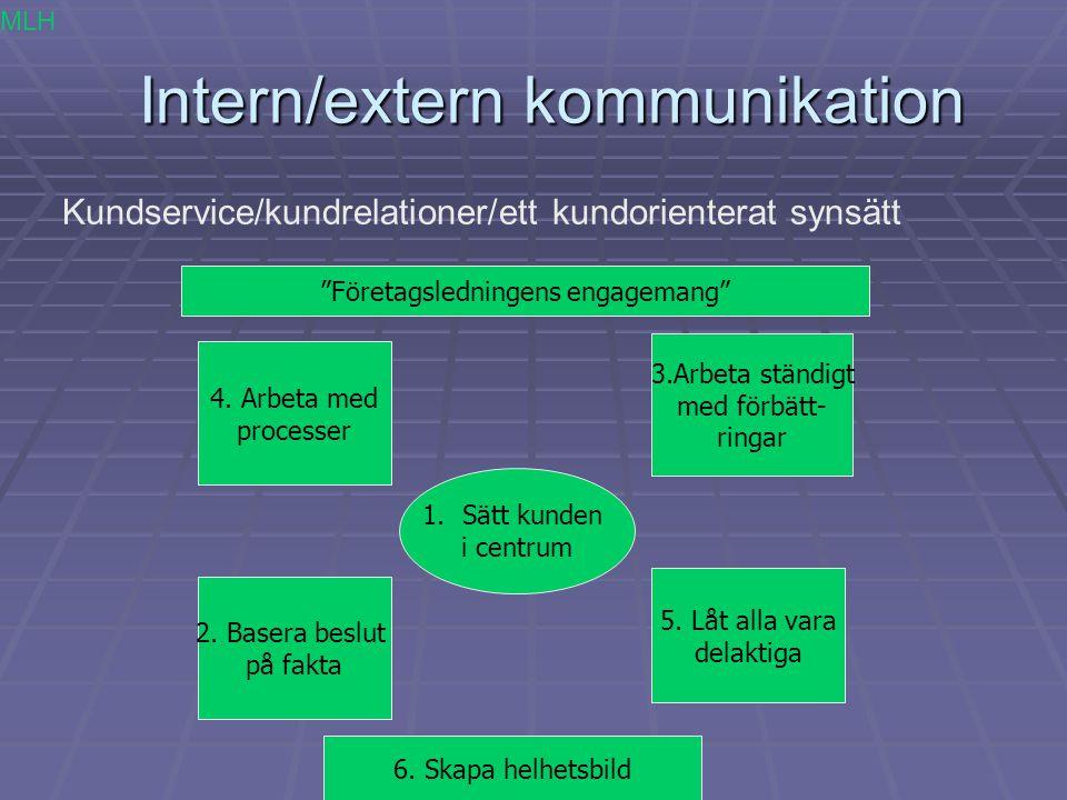 Intern/extern kommunikation Intern/extern kommunikation Kundservice/kundrelationer/ett kundorienterat synsätt 1.Sätt kunden i centrum 4. Arbeta med pr