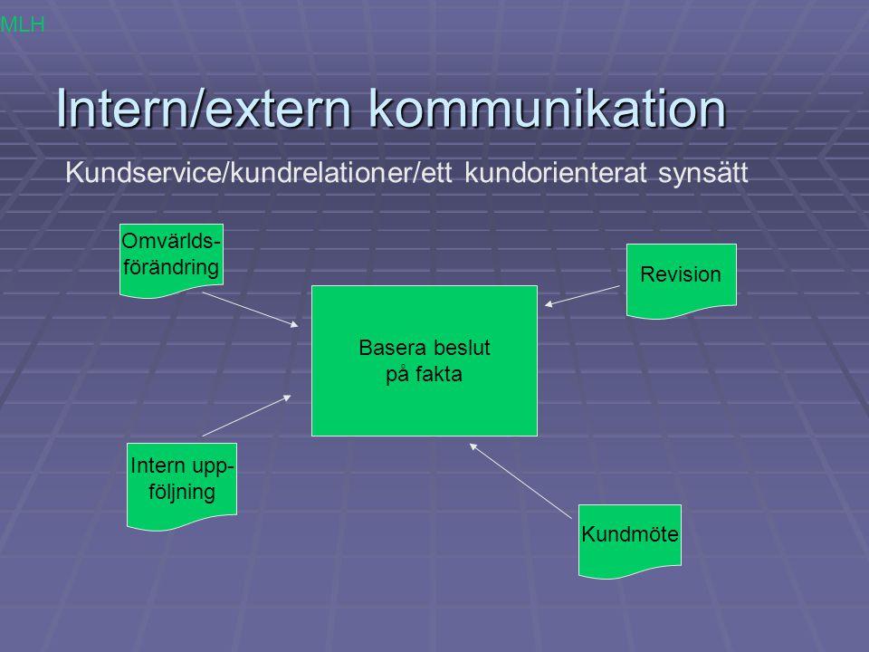 Intern/extern kommunikation Kundservice/kundrelationer/ett kundorienterat synsätt Basera beslut på fakta Intern upp- följning Revision Kundmöte Omvärl