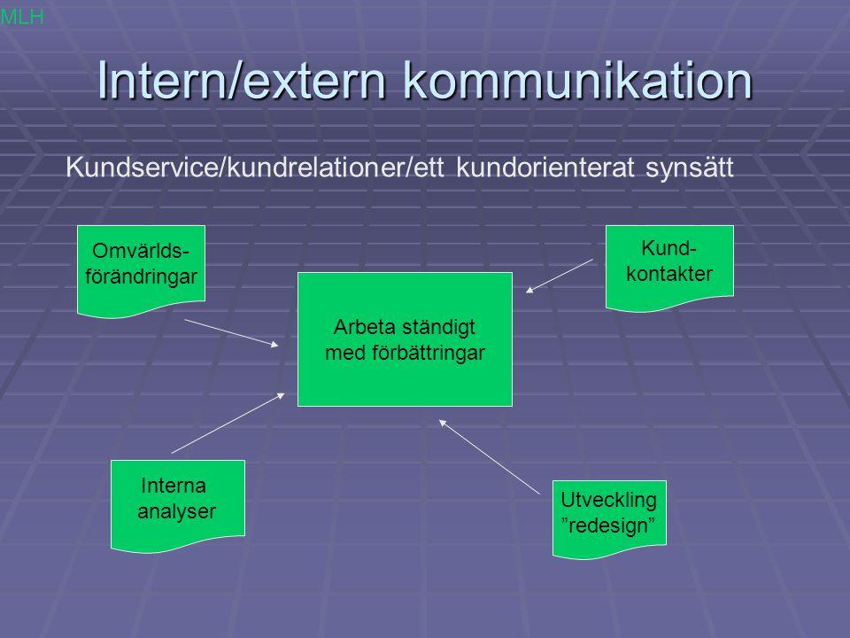 Intern/extern kommunikation Kundservice/kundrelationer/ett kundorienterat synsätt Arbeta ständigt med förbättringar Interna analyser Kund- kontakter U