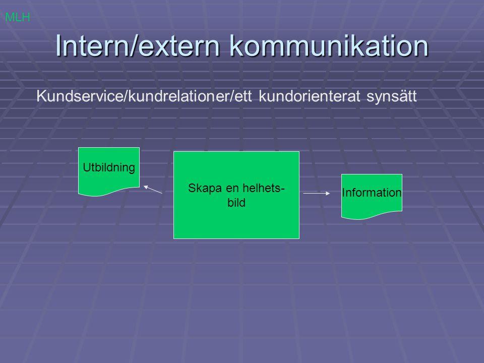 Intern/extern kommunikation Kundservice/kundrelationer/ett kundorienterat synsätt Skapa en helhets- bild MLH Utbildning Information