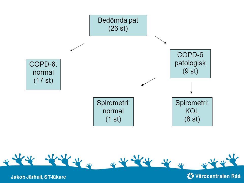 Bedömda pat (26 st) COPD-6 patologisk (9 st) Spirometri: KOL (8 st) Spirometri: normal (1 st) COPD-6: normal (17 st) Jakob Järhult, ST-läkare