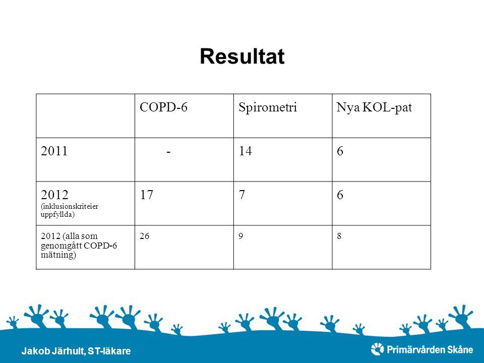 Resultat COPD-6SpirometriNya KOL-pat 2011 -146 2012 (inklusionskriteier uppfyllda) 1776 2012 (alla som genomgått COPD-6 mätning) 2698 Jakob Järhult, S