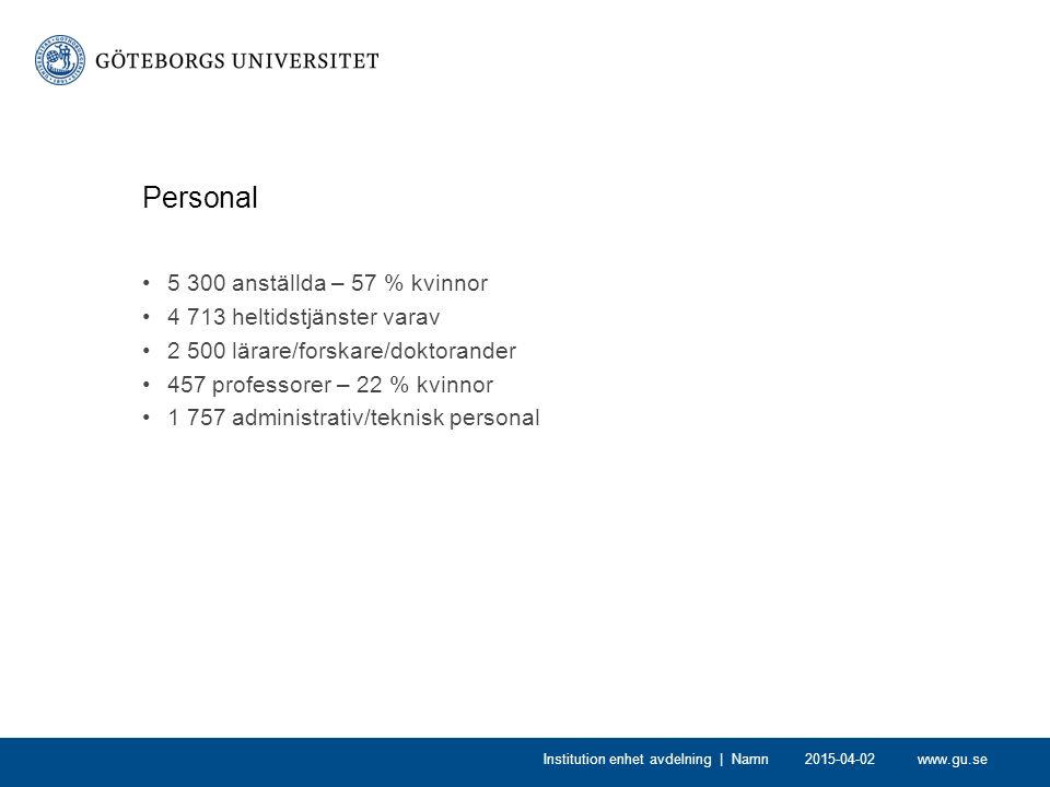 www.gu.se2015-04-02Institution enhet avdelning | Namn Personal 5 300 anställda – 57 % kvinnor 4 713 heltidstjänster varav 2 500 lärare/forskare/doktorander 457 professorer – 22 % kvinnor 1 757 administrativ/teknisk personal