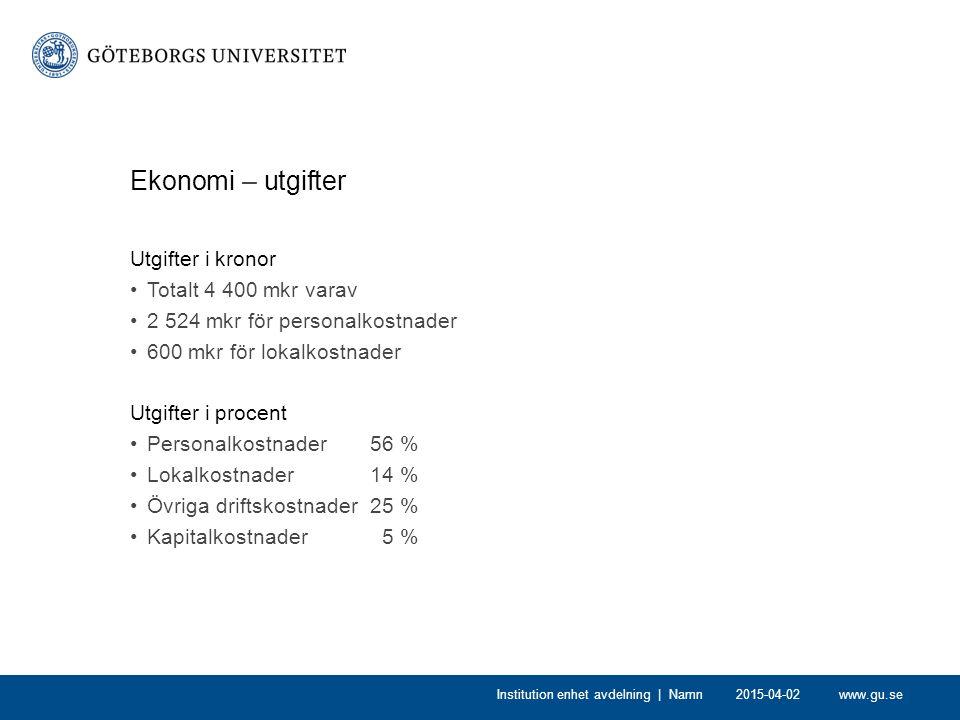 www.gu.se2015-04-02Institution enhet avdelning | Namn Ekonomi – utgifter Utgifter i kronor Totalt 4 400 mkr varav 2 524 mkr för personalkostnader 600