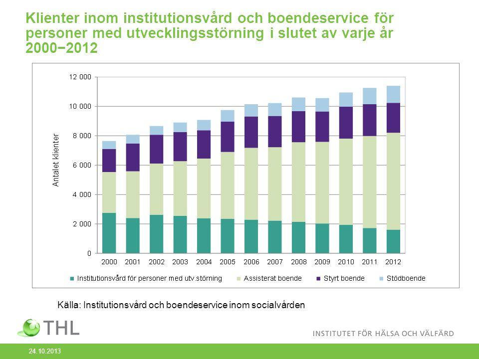 Klienter inom institutionsvård och boendeservice för personer med utvecklingsstörning i slutet av varje år 2000−2012 Källa: Institutionsvård och boendeservice inom socialvården 24.10.2013