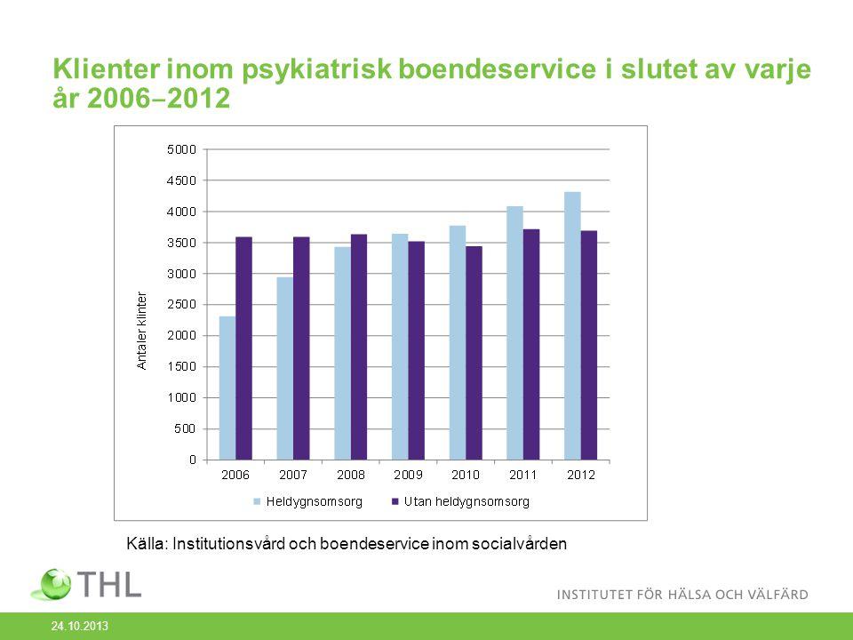 Klienter inom annan boendeservice för personer under 65 år i slutet av varje år 2006 ‒ 2012 Källa: Institutionsvård och boendeservice inom socialvården 24.10.2013
