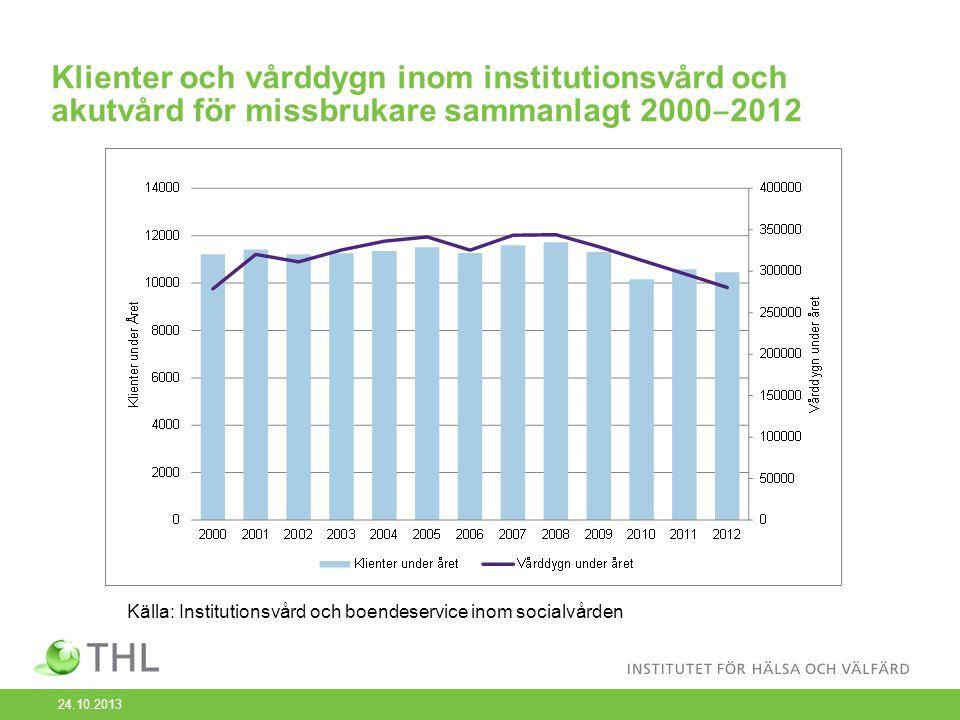 Klienter och vårddygn inom institutionsvård och akutvård för missbrukare sammanlagt 2000 ‒ 2012 Källa: Institutionsvård och boendeservice inom socialvården 24.10.2013