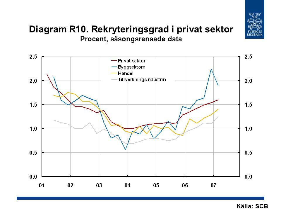 Diagram R10. Rekryteringsgrad i privat sektor Procent, säsongsrensade data Källa: SCB
