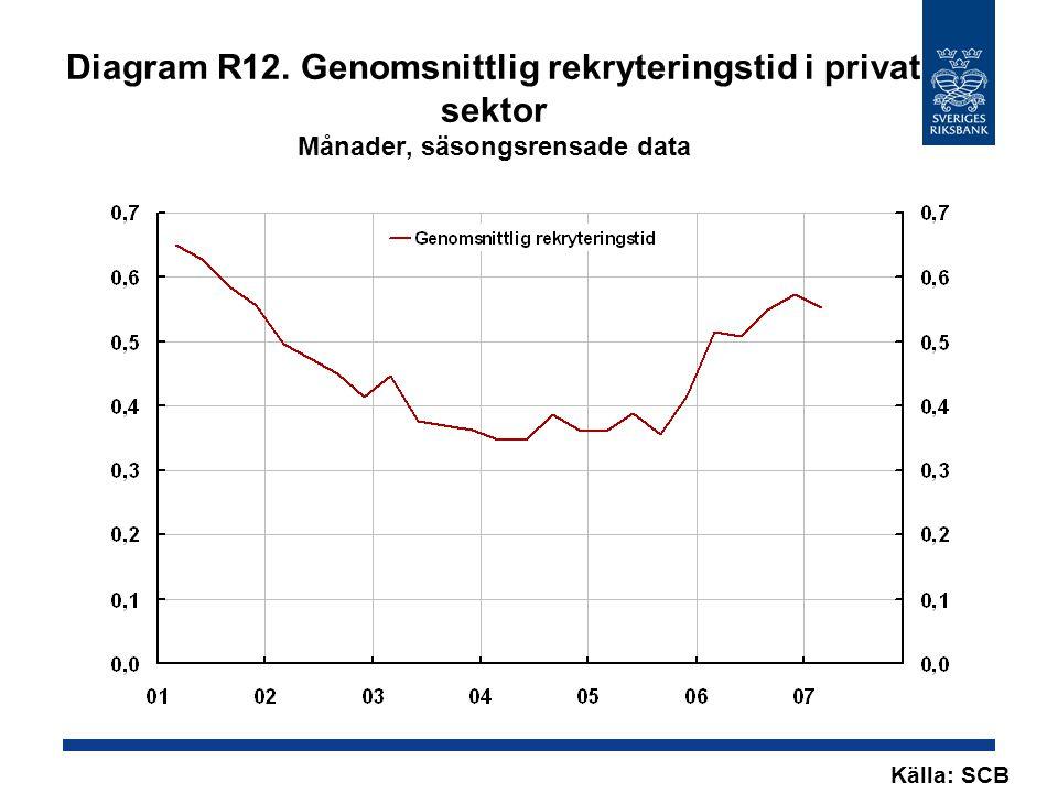 Diagram R12. Genomsnittlig rekryteringstid i privat sektor Månader, säsongsrensade data Källa: SCB