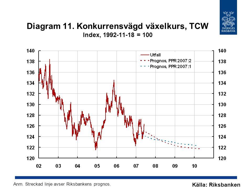 Diagram 11. Konkurrensvägd växelkurs, TCW Index, 1992-11-18 = 100 Källa: Riksbanken Anm.