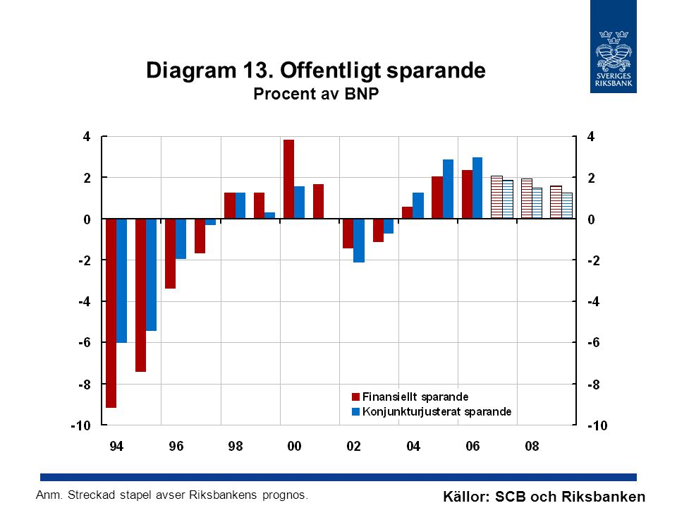 Diagram 13. Offentligt sparande Procent av BNP Källor: SCB och Riksbanken Anm.