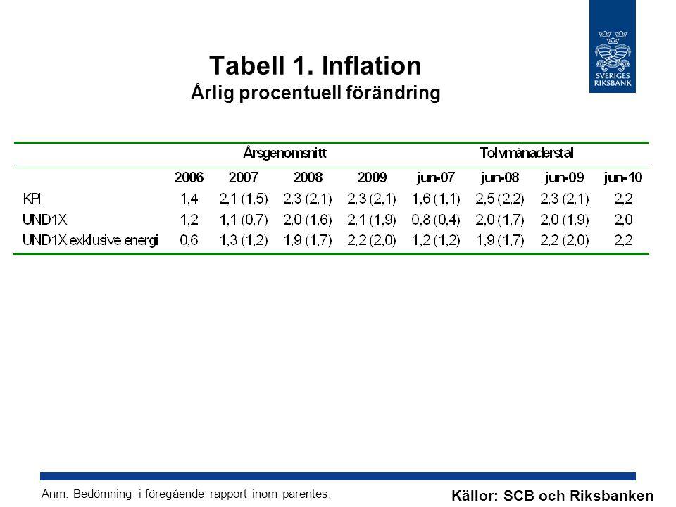 Tabell 1. Inflation Årlig procentuell förändring Källor: SCB och Riksbanken Anm.
