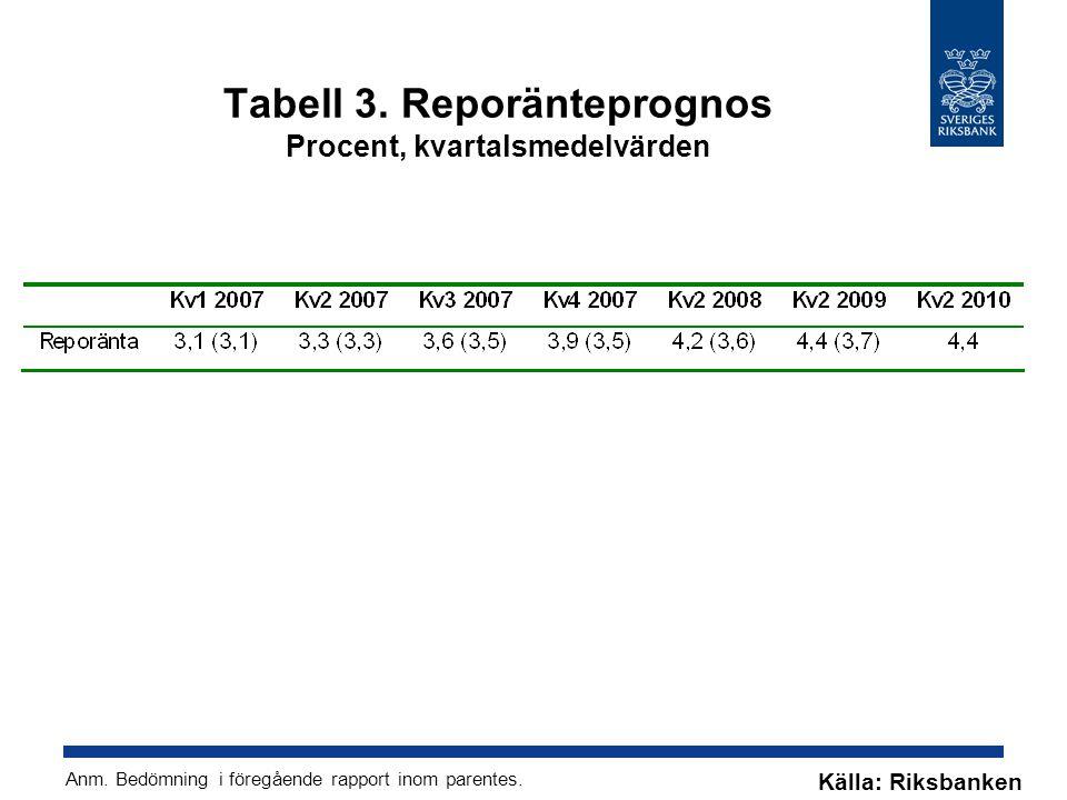 Tabell 3. Reporänteprognos Procent, kvartalsmedelvärden Källa: Riksbanken Anm.