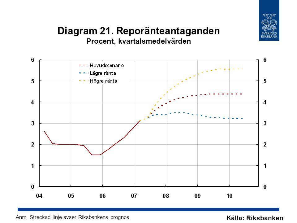Diagram 21. Reporänteantaganden Procent, kvartalsmedelvärden Källa: Riksbanken Anm.