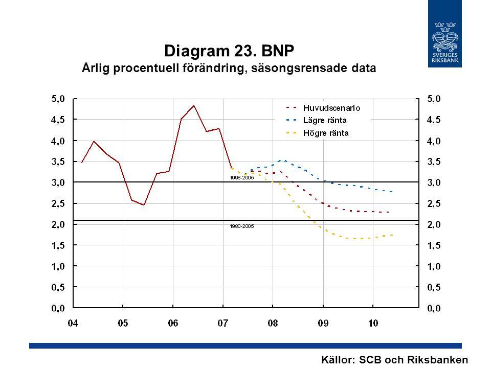 Diagram 23. BNP Årlig procentuell förändring, säsongsrensade data Källor: SCB och Riksbanken