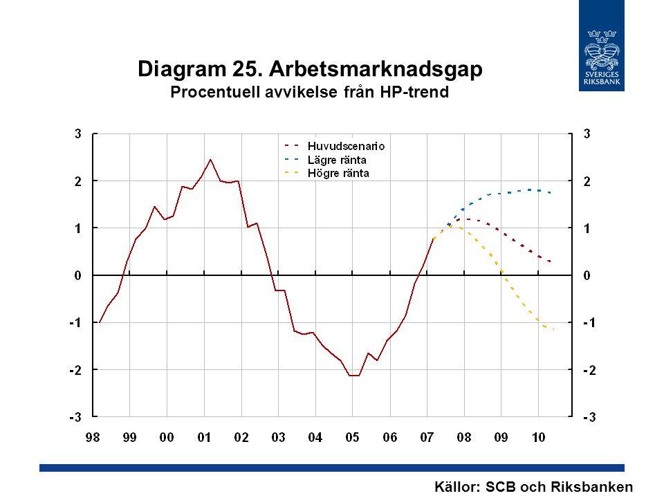 Diagram 25. Arbetsmarknadsgap Procentuell avvikelse från HP-trend Källor: SCB och Riksbanken
