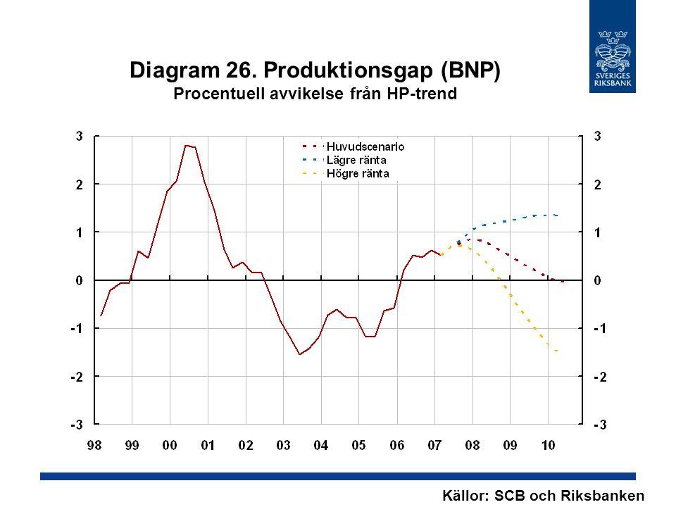Diagram 26. Produktionsgap (BNP) Procentuell avvikelse från HP-trend Källor: SCB och Riksbanken
