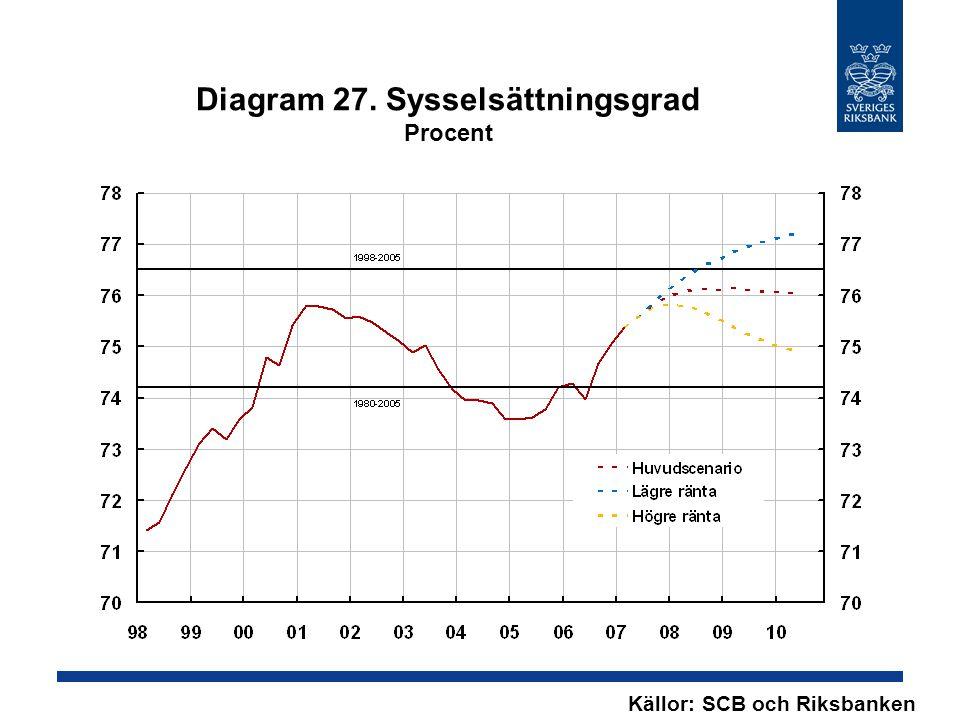 Diagram 27. Sysselsättningsgrad Procent Källor: SCB och Riksbanken